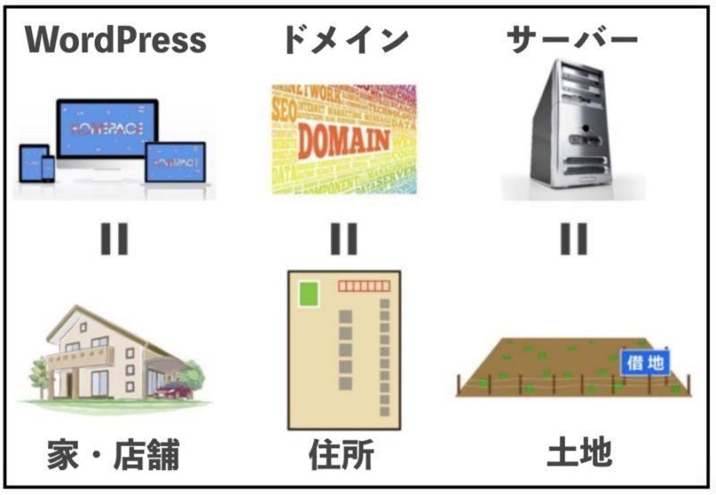 サーバー、ドメイン、WordPressの図解