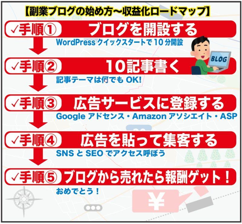 副業ブログの始め方から収益化【完全ロードマップ】