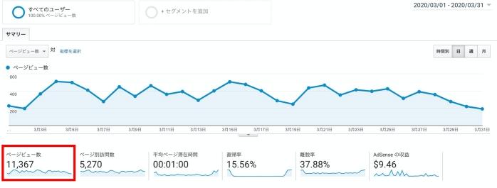 Googleアナリティクスグラフ