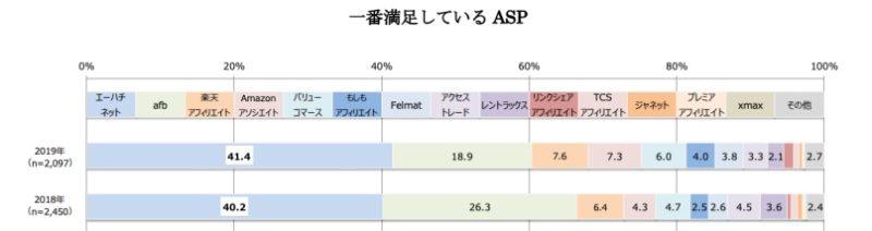 ASP満足度調査アンケート画面