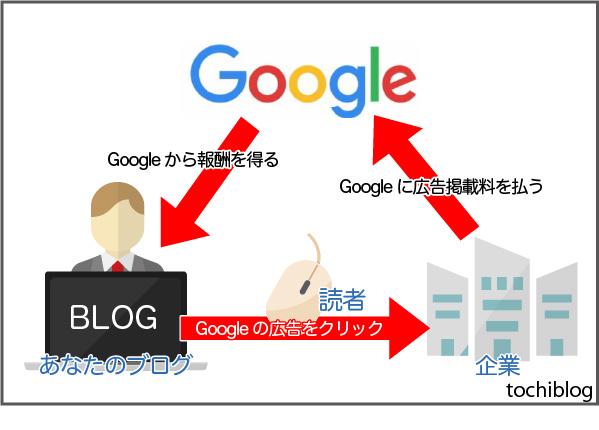 Googleアドセンスの仕組み図解