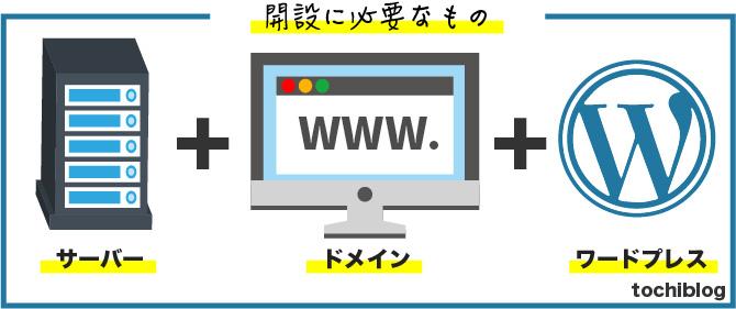 WordPress開設に必要なものの図解