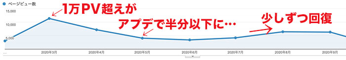 グーグルアナリティクスPV遷移グラフ