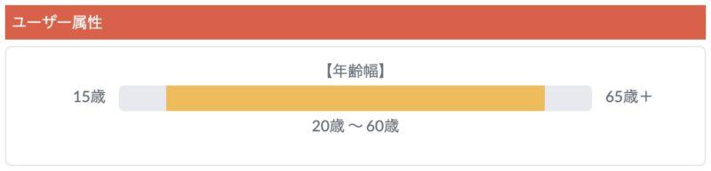 TechAcademy 【テックアカデミー】ユーザー層