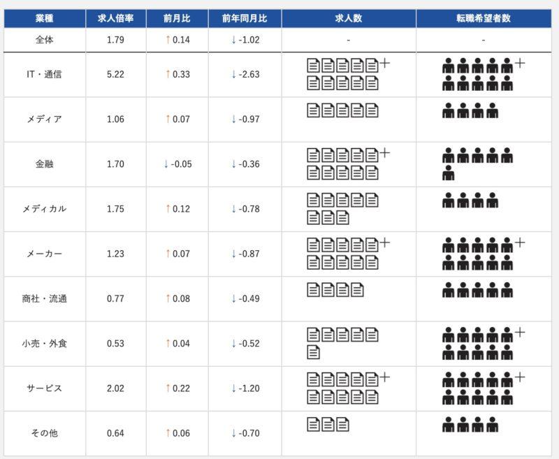 doda調べ:2020年11月の転職マーケットの概要
