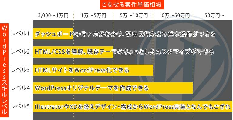 WordPressスキルグラフ