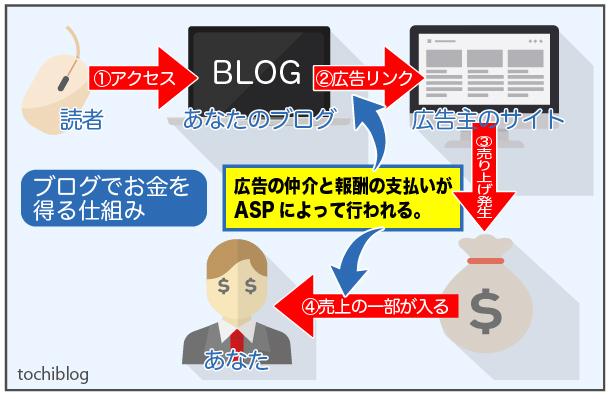 ブログで収益化の仕組み