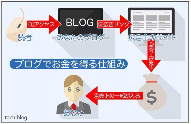 ブログで収益を得る仕組み