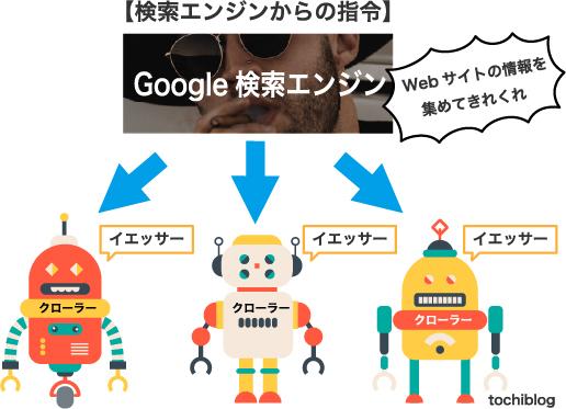検索ロボットの動き方