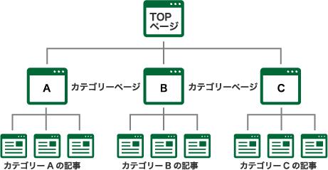 3階層のサイト構造