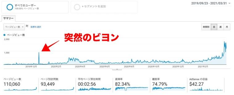 Googleアナリティクス、PVが上がった