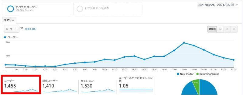 Googleアナリティクス、ユーザー数