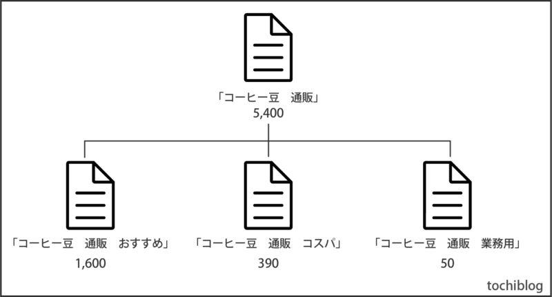 ツリー構造説明図