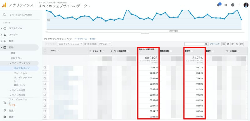 Googleアナリティクス項目④:直帰率とページ滞在時間