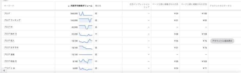Google広告検索ボリューム