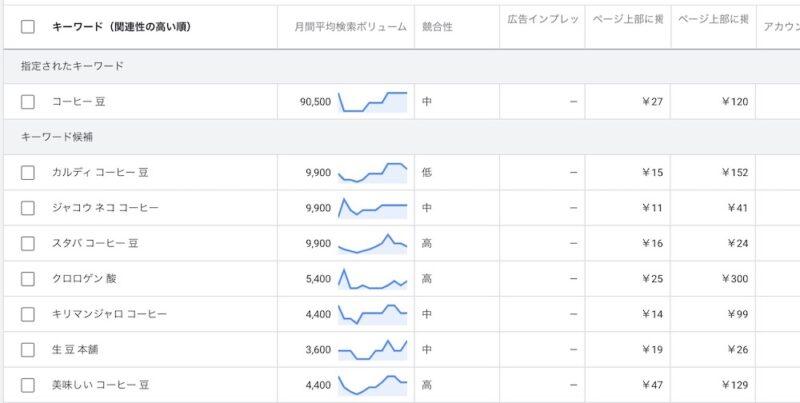 Googleキーワードプランナー検索ボリューム画面