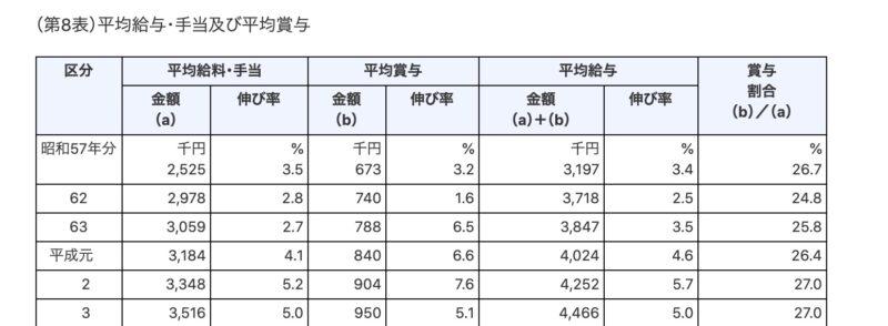 平均給与の表