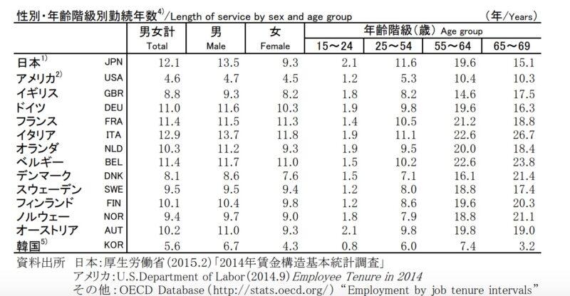 国別平均勤続年数のデータです。
