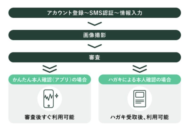 コインチェックの本人確認は「アプリからの申し込み」と「Webからの申し込み」の2種類があり、それぞれ確認方法が異なります。