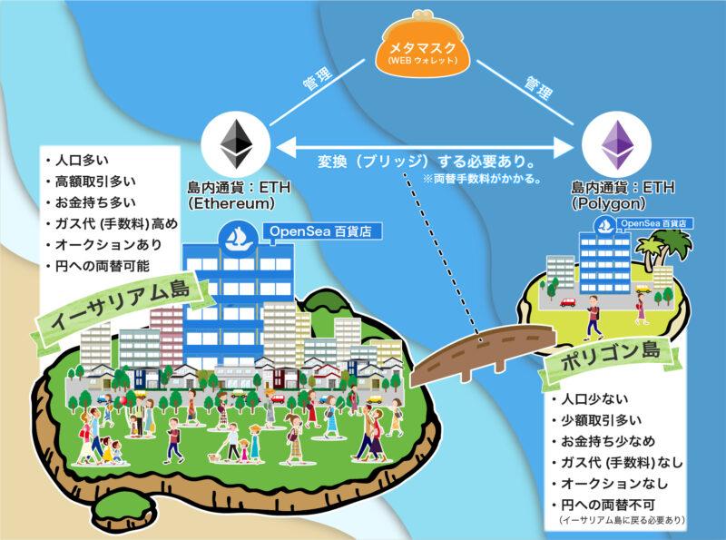 OpenSeaイメージ図